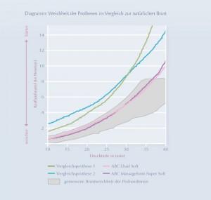 Studie: Weichheit der ABC Brustprothesen